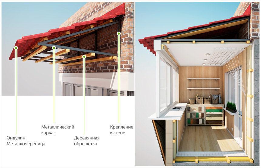 Устройство крыши балкона