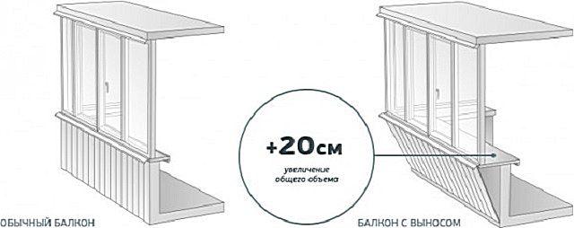 Схема балкона с выносом